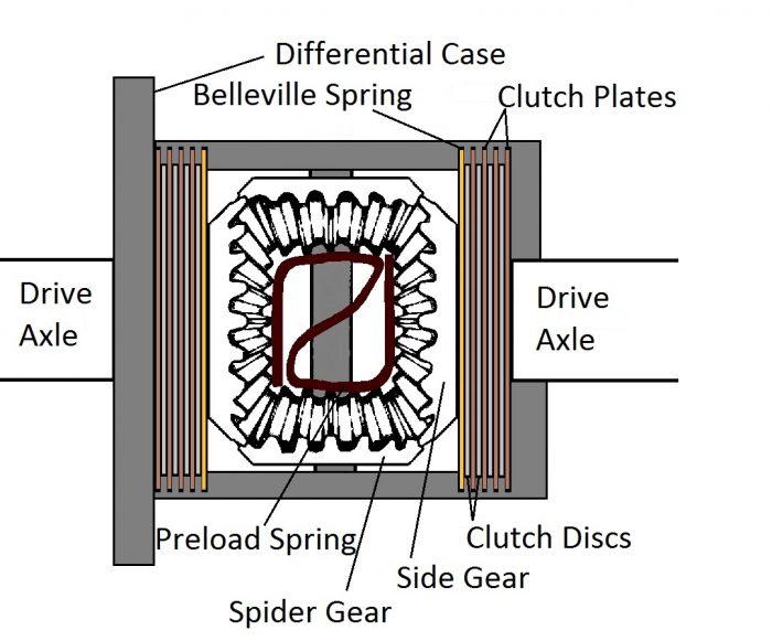 Clutch locking differentials