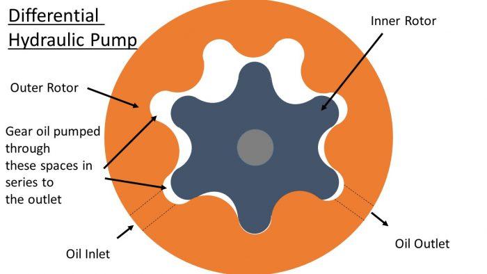 Hydraulic Differential