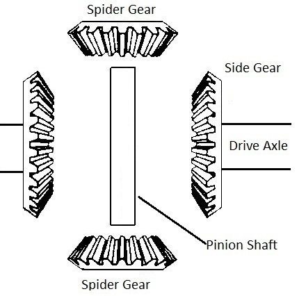 differential spider gears side gears