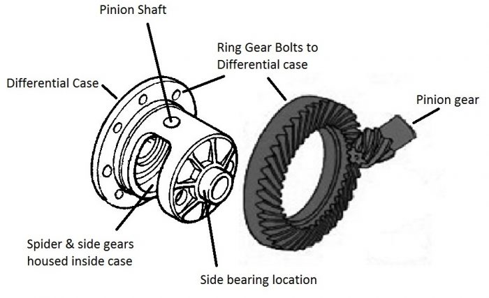 standard single pull differential