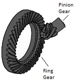 Diagram of driving and driven gears to understand axle ratio